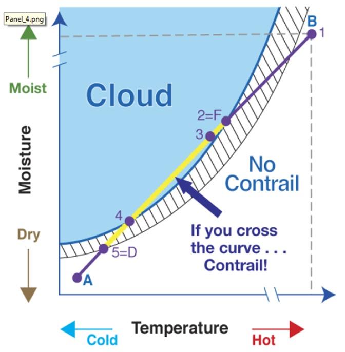จากภาพประกอบพื้นที่สีฟ้าคือพื้นที่ๆความชื้นและอุณหภูมิมีความเหมาะสมให้เกิด Contrails